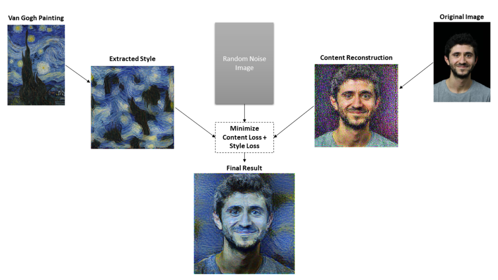 Style Transfer with fast ai and PyTorch -